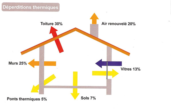 En bref La réglementation thermique est destinée à maîtriser la consommation d'énergie, et réduire les gaz à effet de serre. Cette réglementation, actuellement RT 2005 et prochainement RT 2010 ou 2012, est applicable à toutes les cons-tructions neuves et il est souhaitable, dans la mesure du possible, de l'appliquer aux chantiers de rénovation. Les isolants thermiques sont caractérisés par des coefficients. La valeur U (autrefois valeur K) détermine la quantité de chaleur passant en une heure à travers un mètre carré de paroi extérieure, pour une différence de température d'un degré Celsius ou Kelvin entre l'intérieur et l'extérieur. Elle est indiquée en watts par mètre carré Kelvin (W/m2K). Plus cette valeur U est petite, meilleure est l'isolation thermique de l'élément. La valeur U dépend de la conductibilité thermique des matériaux utilisés et de leur épaisseur. La conductibilité thermique l est indiquée en W/mK. Elle définit la quantité de chaleur qui passe en une heure à travers un mètre carré d'un matériau d'une épaisseur d'un mètre, avec une différence de température d'un K. Traduit en consommation, une valeur U d'un W/m2K signifie qu'il faut environ 10 l de fioul par mètre carré de surface de mur extérieur pour maintenir une température de 20 °C dans la pièce.